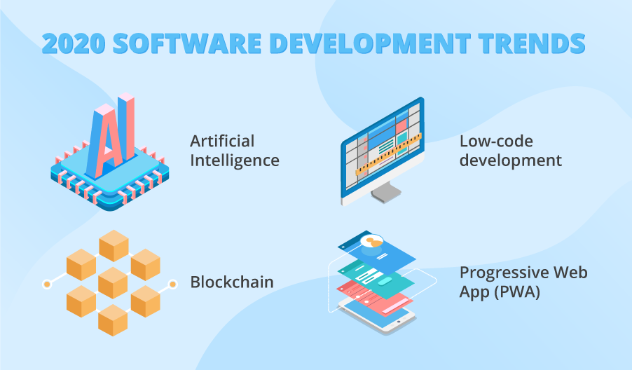 Software development trends 2020