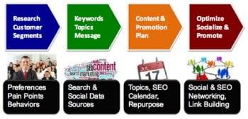 4 Step Content Marketing Framework for Start-Ups by Lee Odden