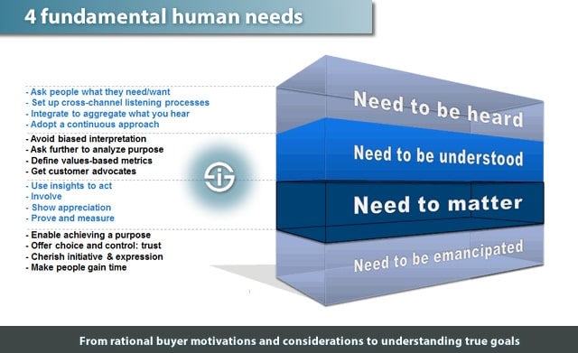 4 fundamental human needs - from rational buyer motivations and considerations to understanding true goals