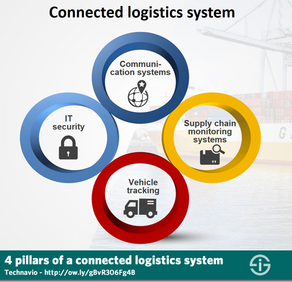 4 pillars of a connected logistics system - according to Technavio