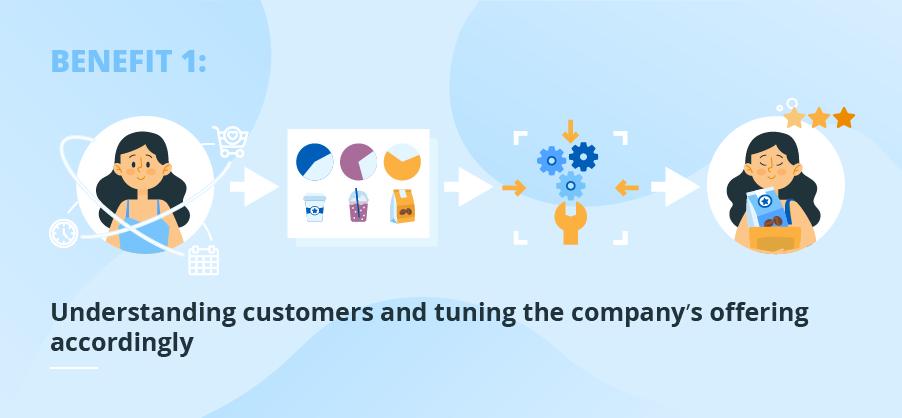 understanding customers with bi