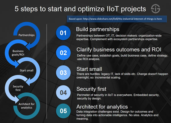 5 steps to start and optimize IIoT projects - based upon Dell IIoT presentation