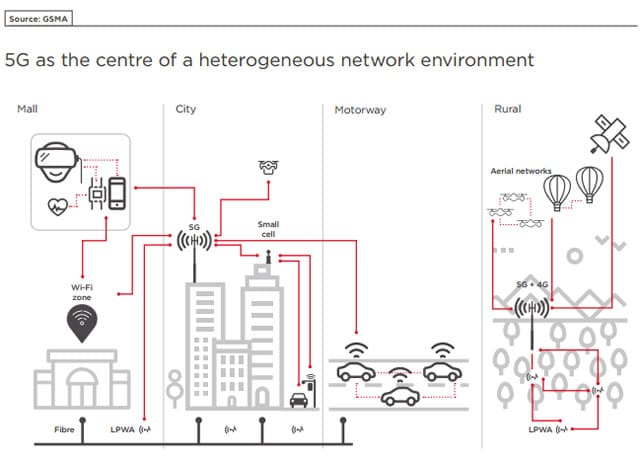 5G as the center of a heterogeneous network environment - source GSMA PDF opens