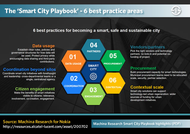 6 smart city best practices areas according to The Smart City Playbook - source PDF highlights