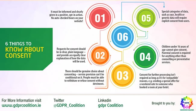 6 things to know about GDPR consent - source GDPR Awareness Coalition