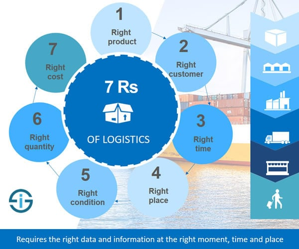 7 Rs of logistics – and how business logistics is interwoven with data