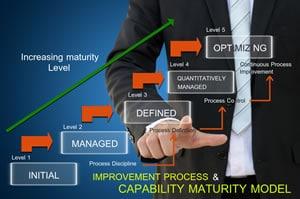 A capability maturity model - image ShutterStock