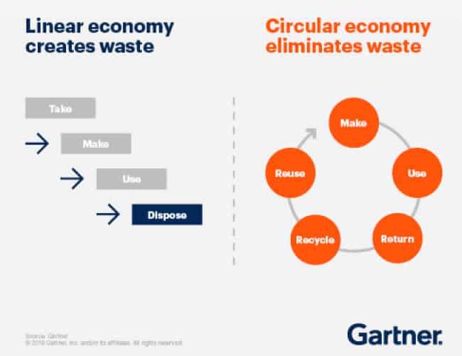 A linear economy creates waste - a circular economy eliminates waste - source Gartner press release