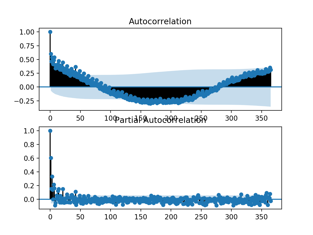 ACF and PACF plots for the univariate series of power consumption