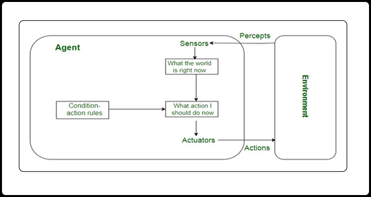 A-simple-reflex-agent