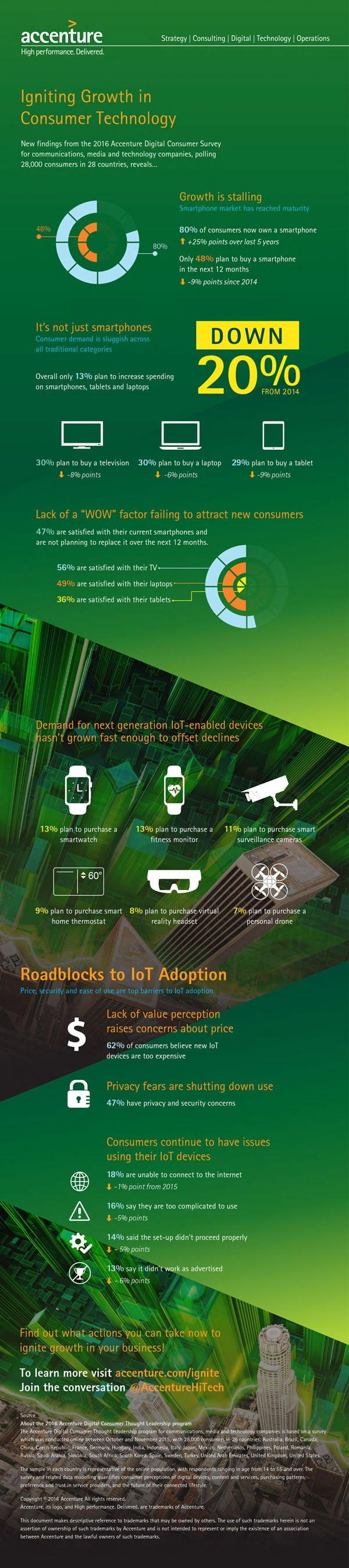 Accenture infographic - Igniting Growth in Consumer Technology - copyright Accenture - click for full infographic in PDF