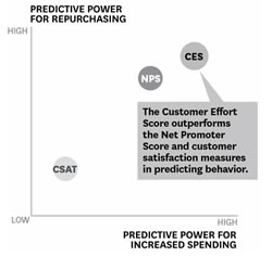 According to CEB the Customer Effort Score outperforms NPS and CSAT in predicting behavior