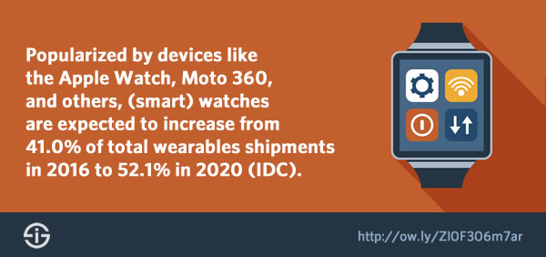 According to IDC the watch category will increase to 52.1 percent of total wearable shipments in 2020 - source