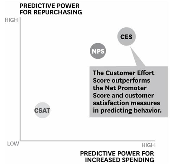 According to the CEB - which invented the Customer Effort Score - CES outperforms NPS and CSAT in predicting behavior