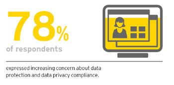 According to the EY 2018 Global Forensic Data Analytics survey 78 percent of respondents expressed increasing concern about data protection and data privacy compliance - source and more findings on FDA evolutions and changing risks on the landing page of the Global Forensic Data Analytics Survey 2018