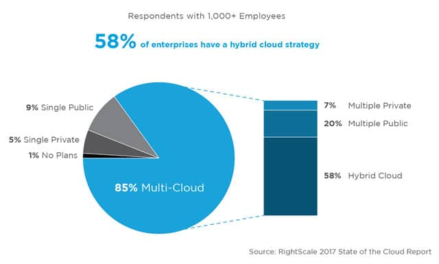 According to the RightScale 2017 State of the Cloud research 58 percent of enterprises have a hybrid cloud strategy