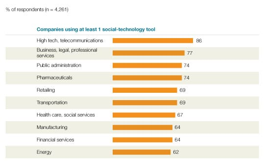 Adoption rates of social technologies - McKinsey