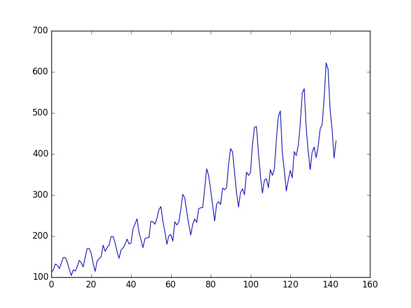 Plot of the Airline Passengers Dataset
