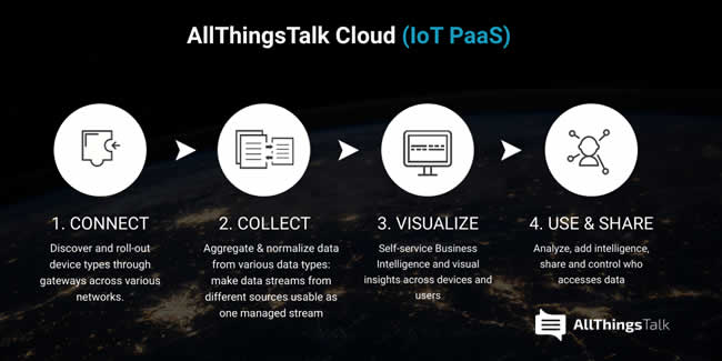 AllThingsTalk Cloud IoT PaaS - connect - collect - visualize - use and share