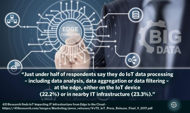 Almost half of companies do IoT data processing at the edge