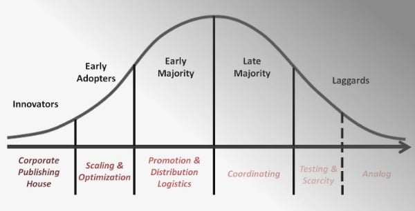 An enterprise content marketing maturity model by Chad Pollitt