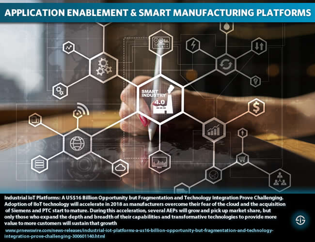Application enablement platforms and smart manufacturing platforms