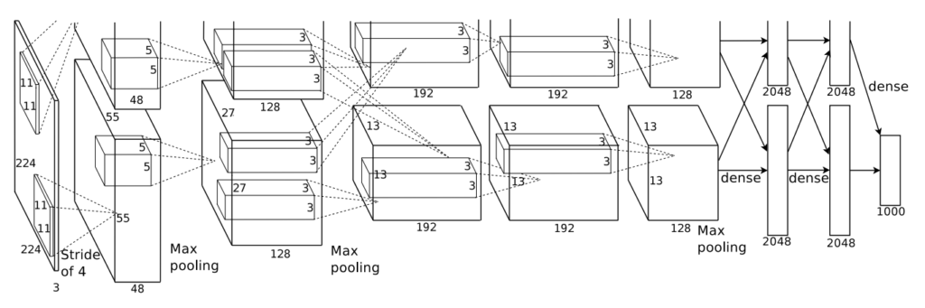 Architecture of the AlexNet Convolutional Neural Network for Object Photo Classification