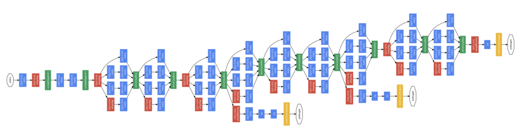 Architecture of the GoogLeNet Model Used During Training for Object Photo Classification