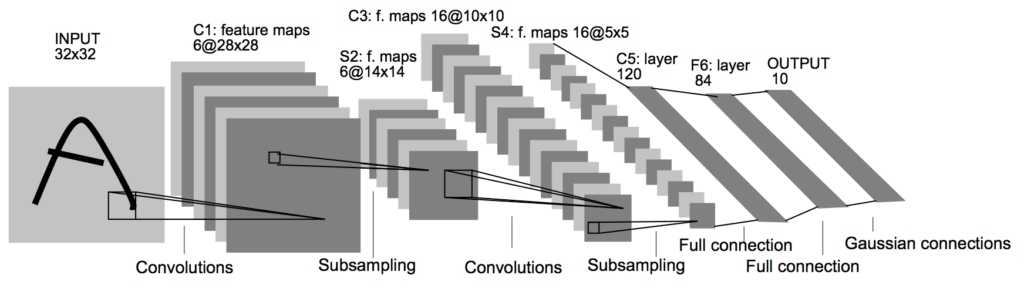 Architecture of the LeNet-5 Convolutional Neural Network for Handwritten Character Recognition.
