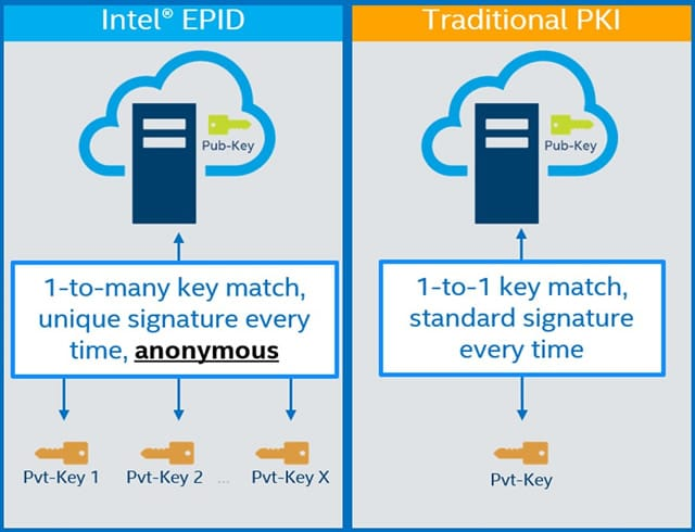 At its heart Intel SDO leverages Intel Enhanced Privacy ID or EPID