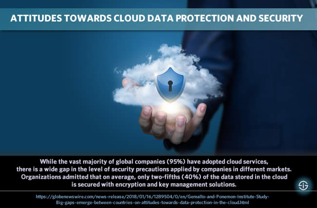 Attitudes towards cloud data protection and cloud data security Gemalto Ponemon Institute survey finds that while the vast majority of global companies (95%) have adopted cloud services, there is a wide gap in the level of security precautions applied by companies in different markets. Organizations admitted that on average, only two-fifths (40%) of the data stored in the cloud is secured with encryption and key management solutions.