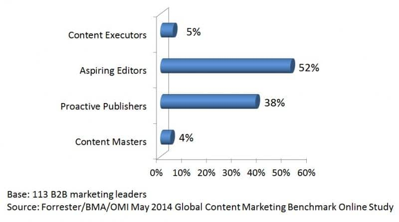 B2B marketers in the Forrester content marketing maturity model context - via Laura Ramos