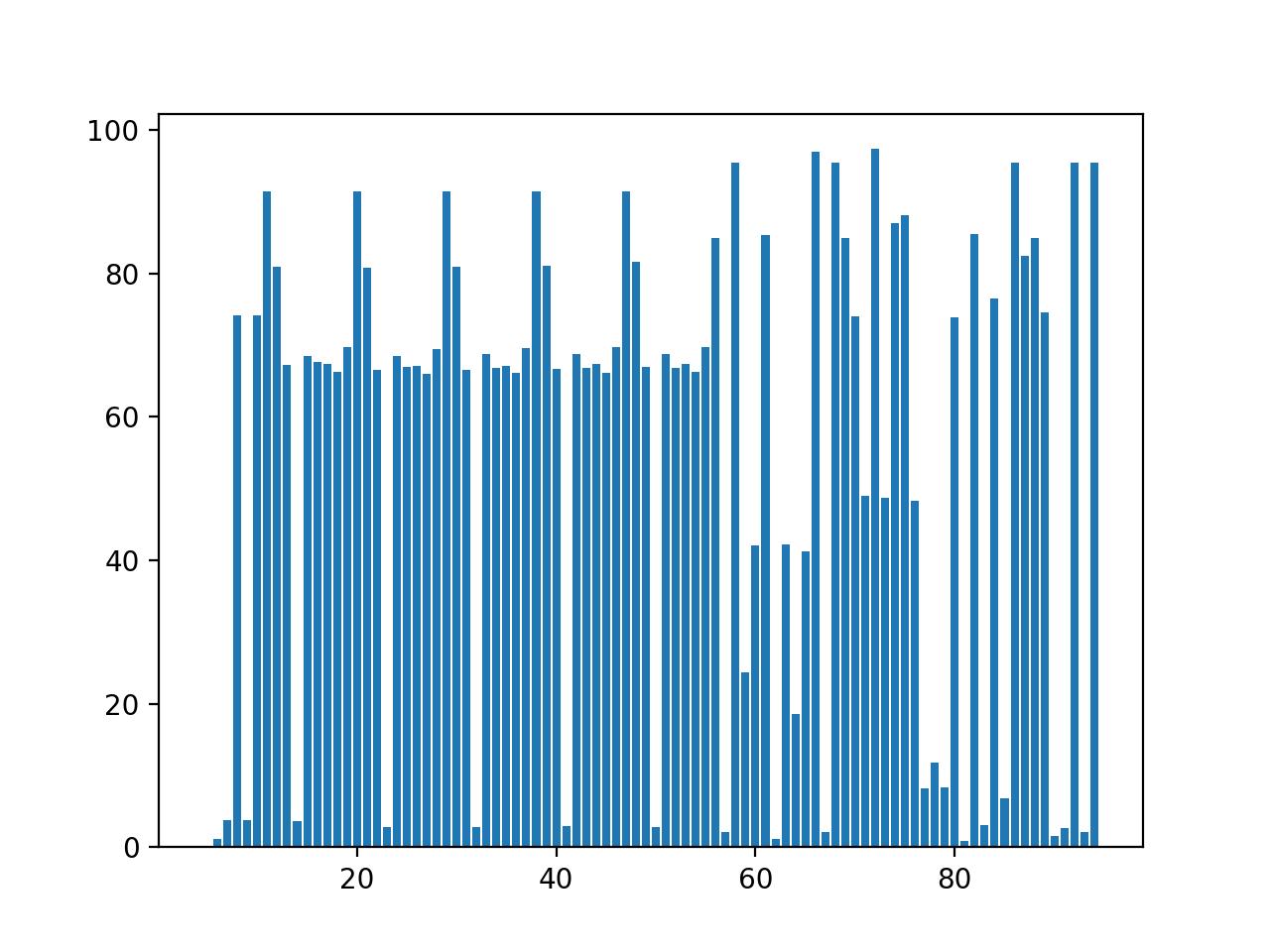 Bar Chart of Percentage of Missing Data Per Column