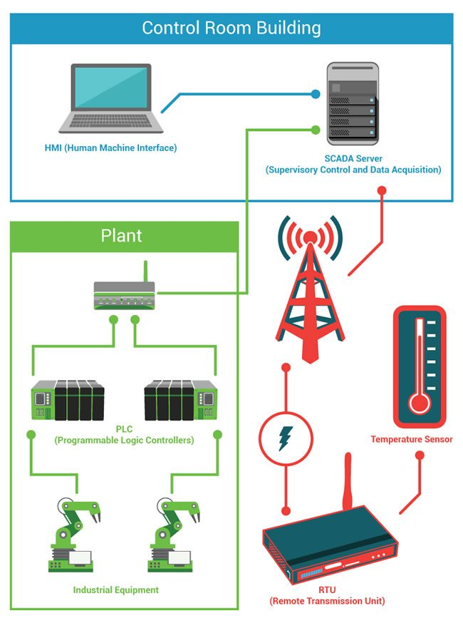 Basic SCADA system diagram with different components such as the HMI SCADA server PLC sensors and RTU - courtesy and source All About Circuits
