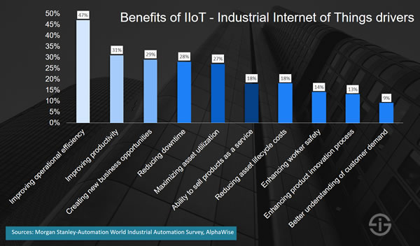 Benefits of IIoT - the Industrial Internet of Things drivers