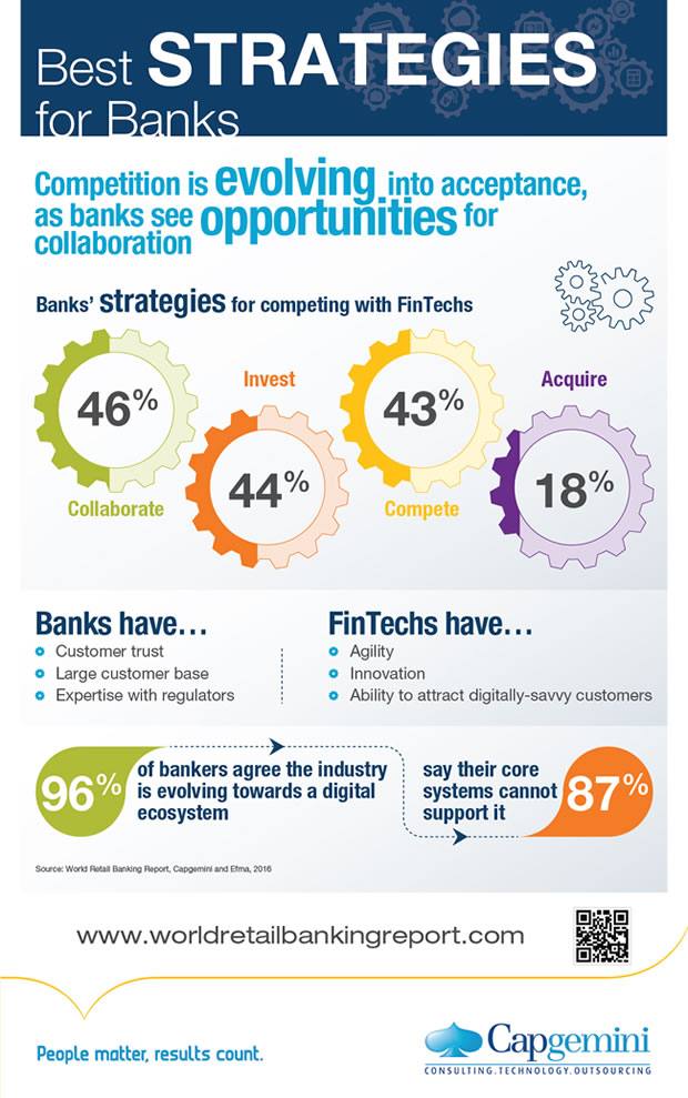 Best retail banking FinTech strategies according to the World Retail Banking Report 2016 - click for source and full infographic