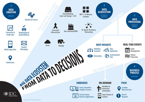 Big Data ecosystem - from data to decisions - IDC - click for full image