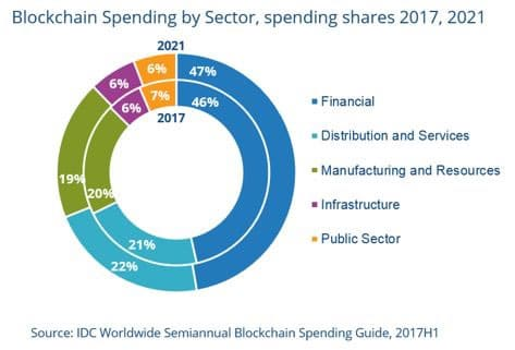 Blockchain spending by sector until 2021 according to IDC as mentioned in its Forecasts Western European Blockchain Spending