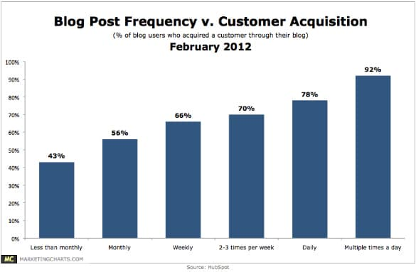 Blog post frequency and customer acquisition – via MarketingCharts