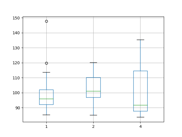 Box and Whisker Plot Summarizing Batch Size Results