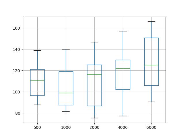 Box and Whisker Plot Summarizing Epoch Results