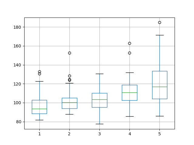 Box and Whisker Plot Summarizing Neuron Results