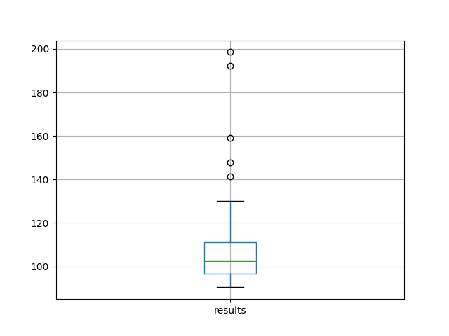 Box and Whisker Plot of 100 Test RMSE Scores on the Shampoo Sales Dataset
