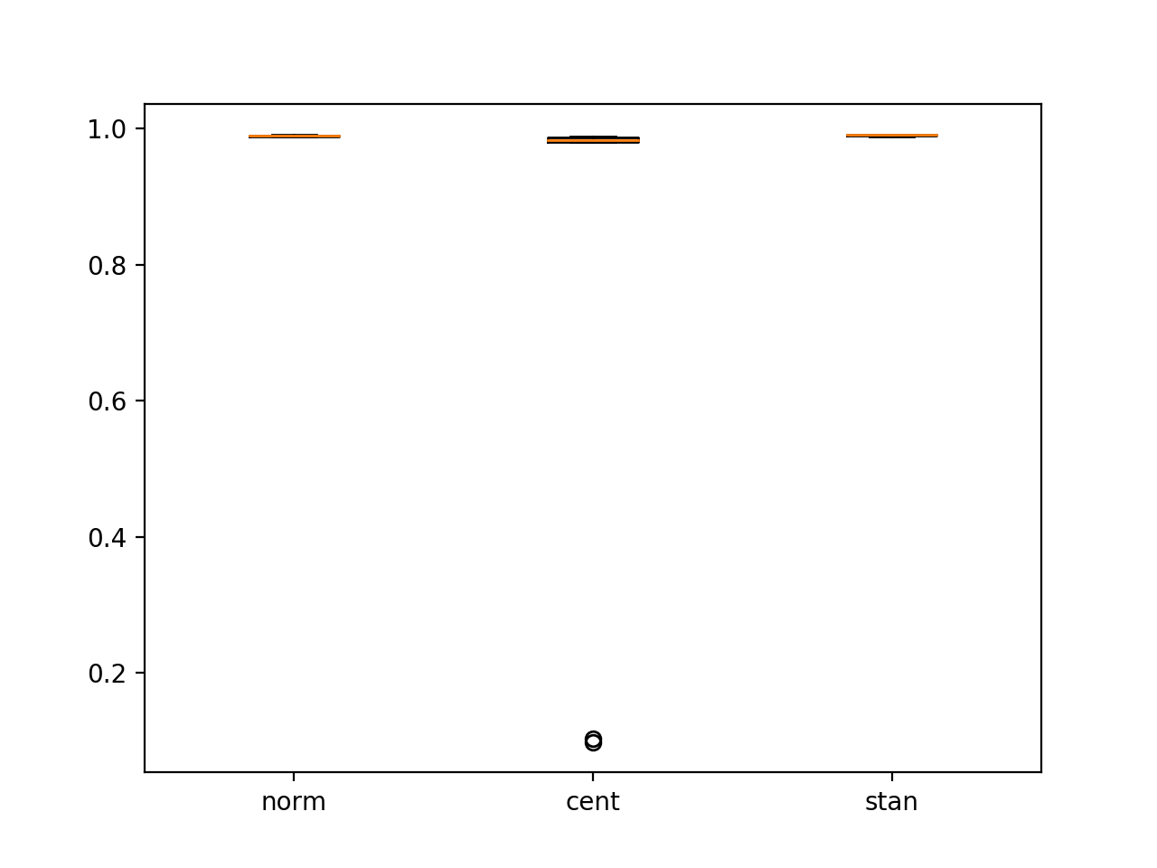 Box and Whisker Plot of CNN Performance on MNIST With Different Pixel Scaling Methods