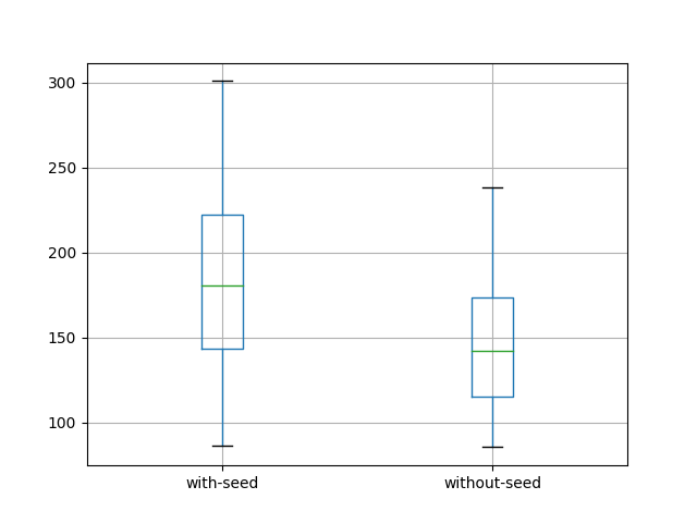 Box and Whisker Plot of LSTM with and Without Seed of State