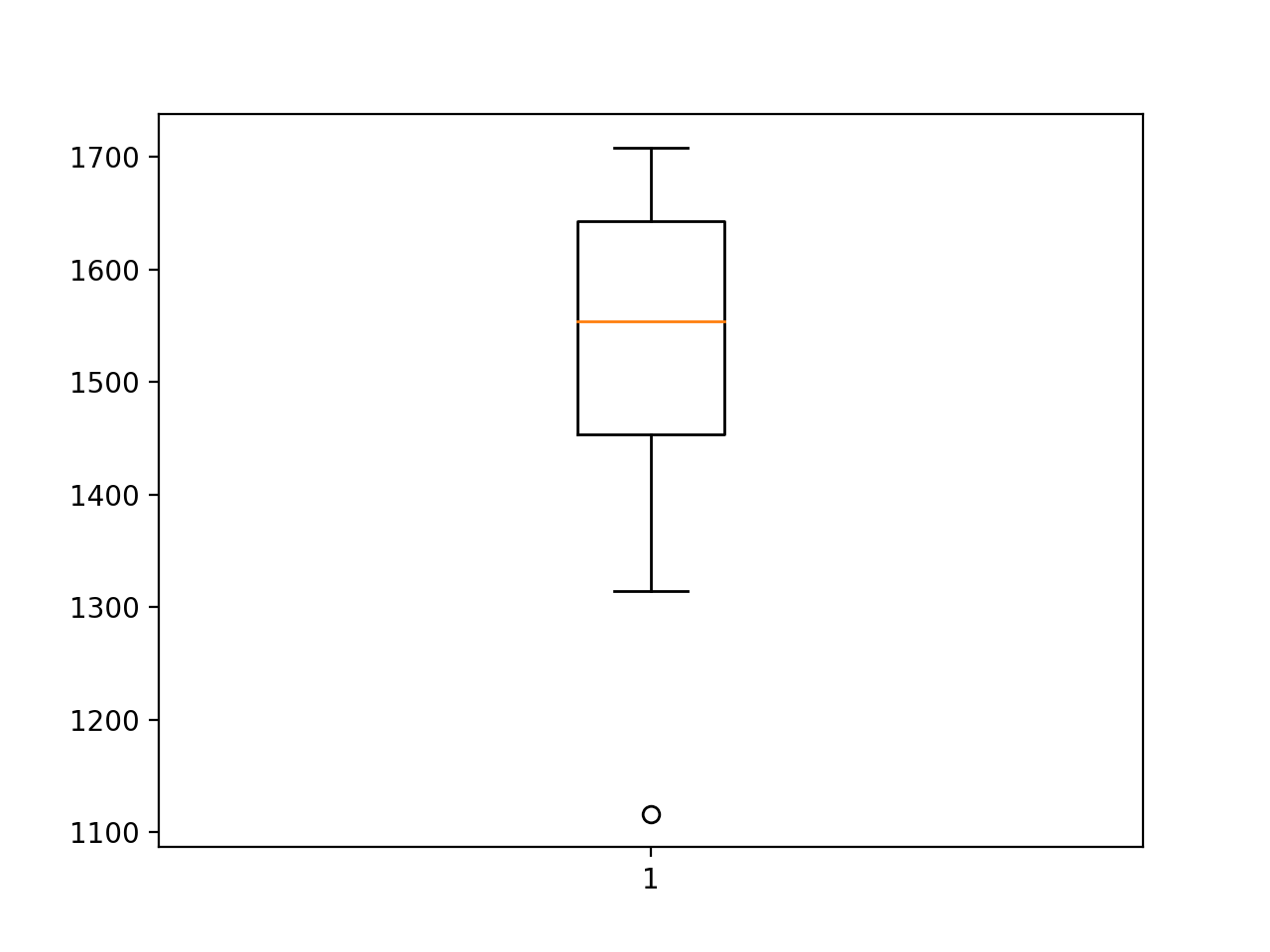 Box and Whisker Plot of Multilayer Perceptron RMSE Forecasting Car Sales
