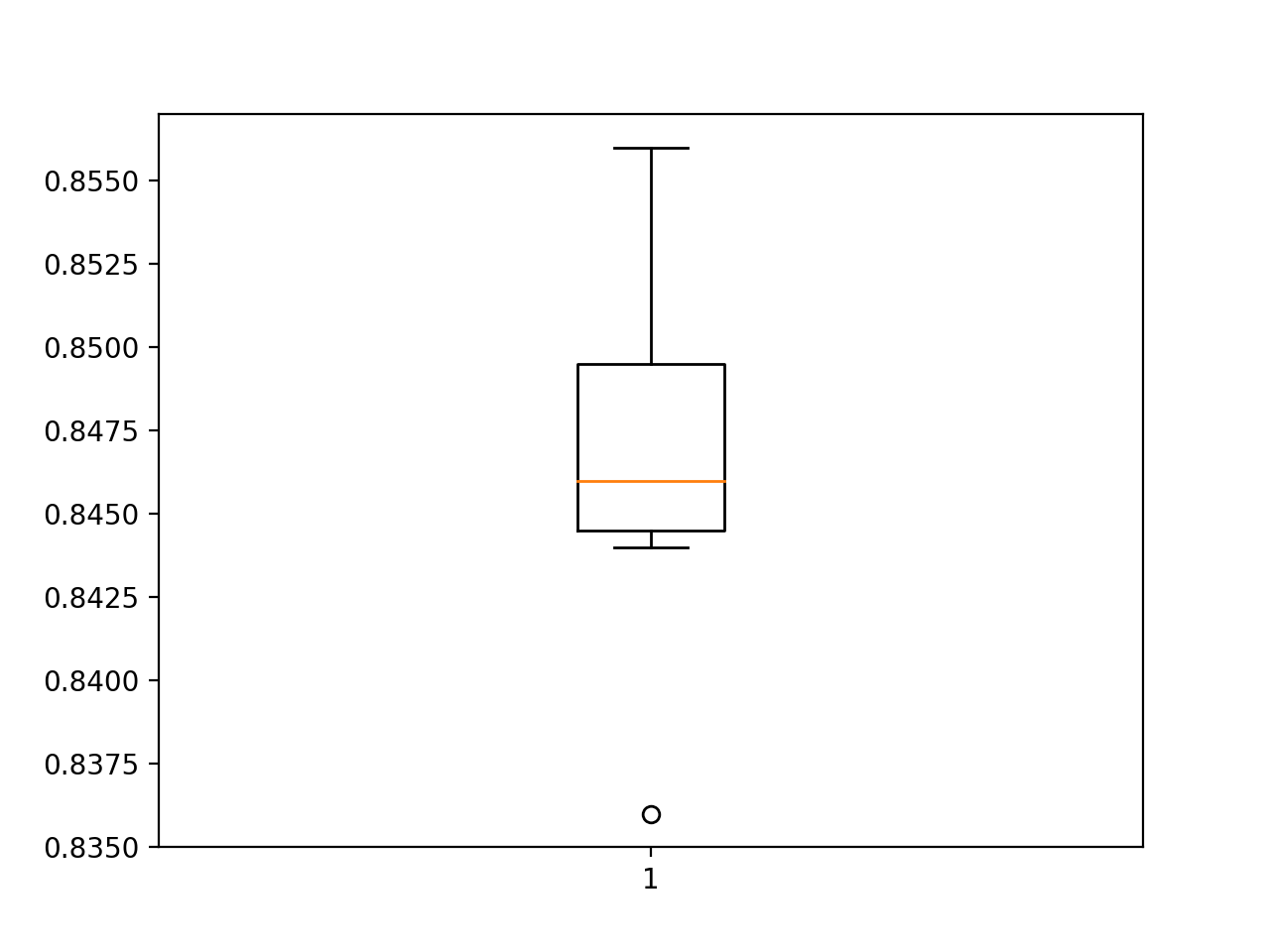 Box and Whisker Plot of Test Accuracy of MLP on the Circles Problem