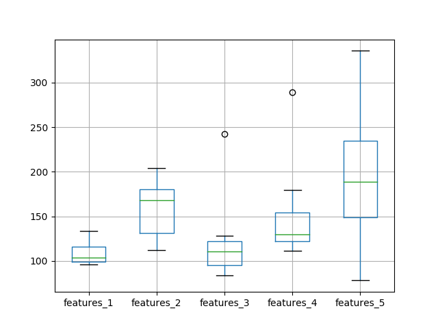 Box and Whisker Plot of Test RMSE vs The Number of Neurons and Input Features and 1000 Epochs