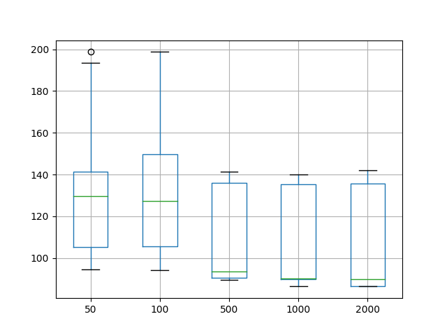 Box and Whisker Plot of Vary Training Epochs for Time Series Forecasting on the Shampoo Sales Dataset