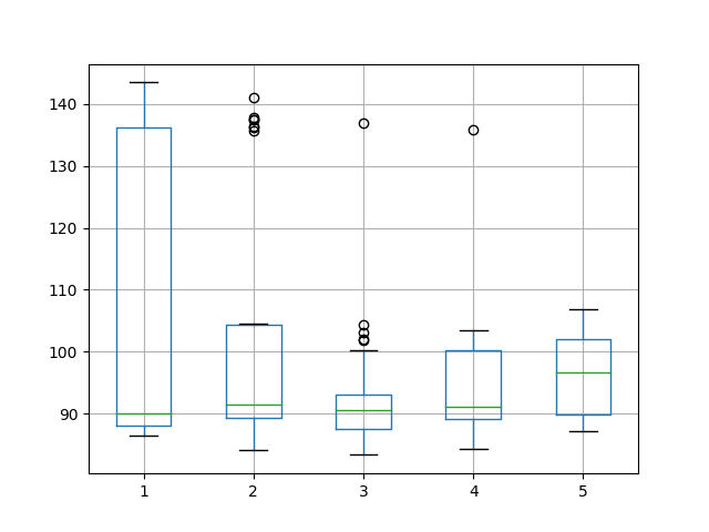 Box and Whisker Plot of Varying Hidden Neurons for Time Series Forecasting on the Shampoo Sales Dataset